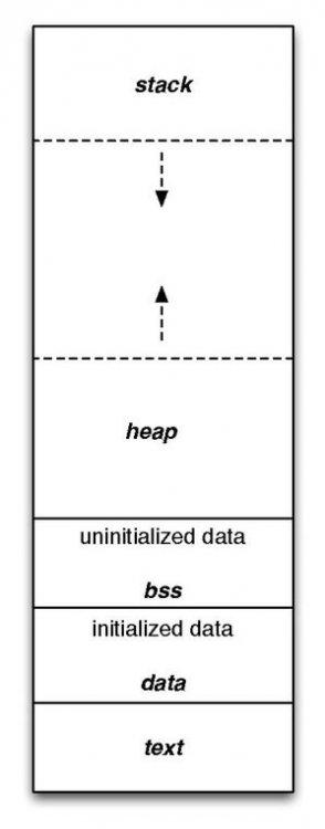 Program_memory_layout.jpg