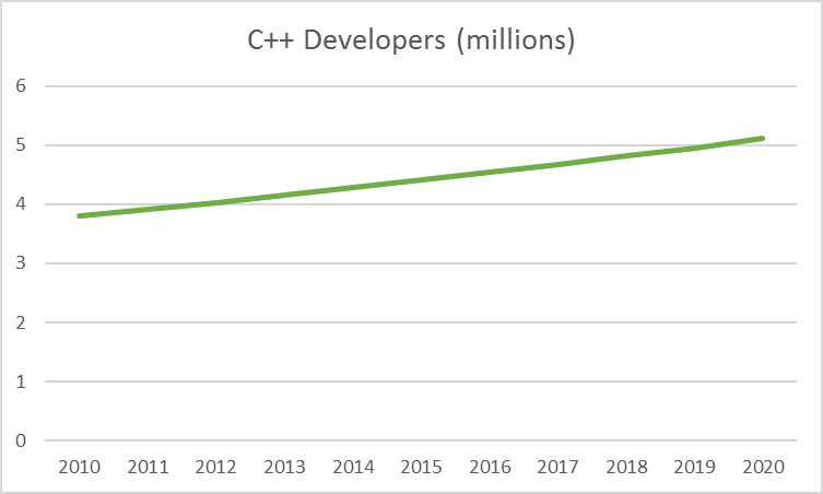 cppdevelopers.png