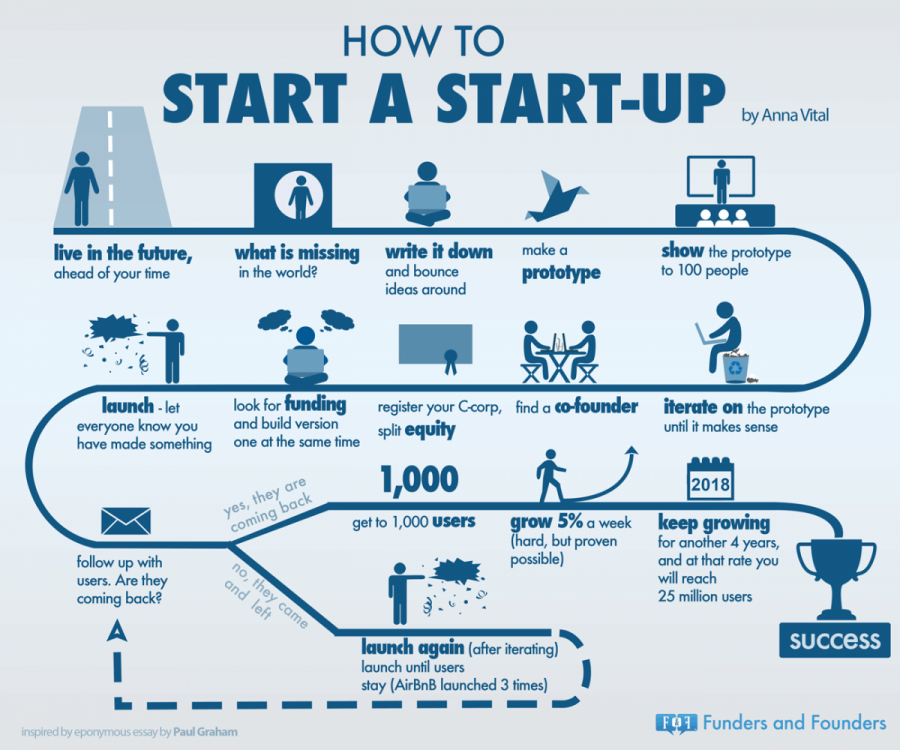 how-to-start-a-startup-as-told-by-PG-infographic.png