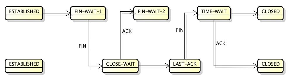 TCP-CLOSE_WAIT.png.2199e9fbd29e2dc5cb2a8c02f5ea73e5.png